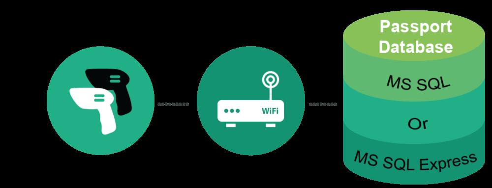 asset-tracking wireless sync image2