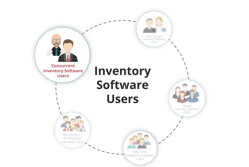 Inventory System Users Image3