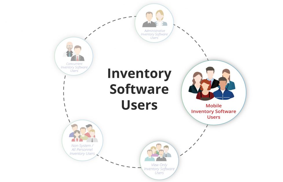 Inventory System Users Image5