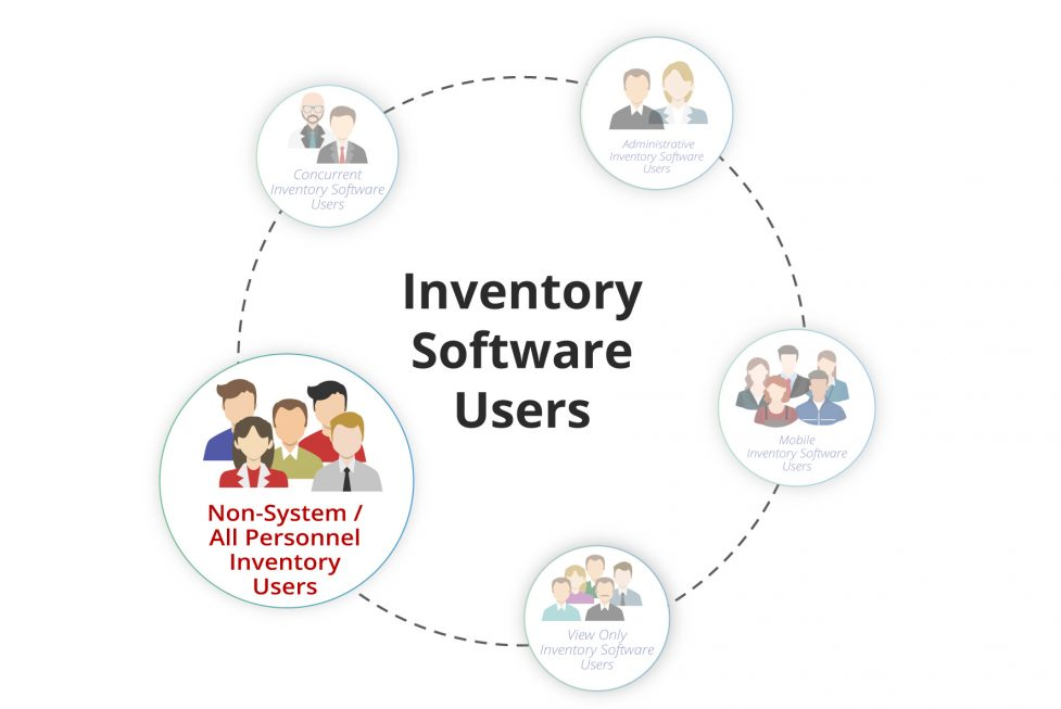 Inventory System Users Image7