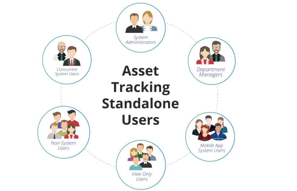 Asset Tracking Standalone Image6