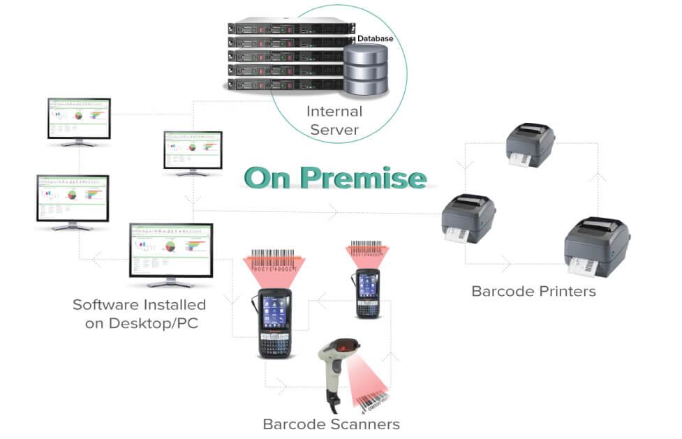 Option1: On Premise – Internal Server