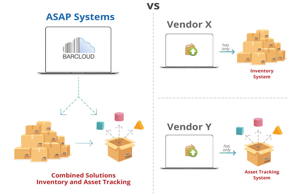 Efficiently Share Data Across Systems